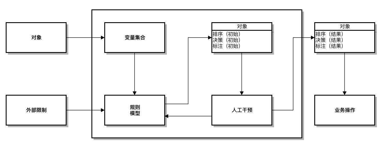 决策引擎基本模型说明
