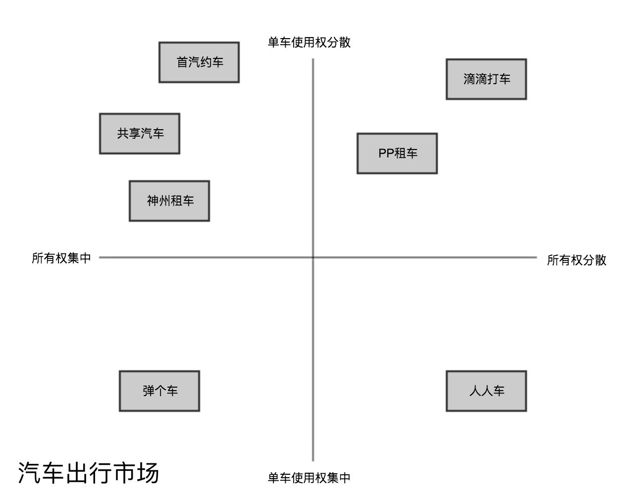 出行领域企业四象限图